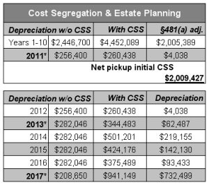 Cost Segregation & Estate Planning