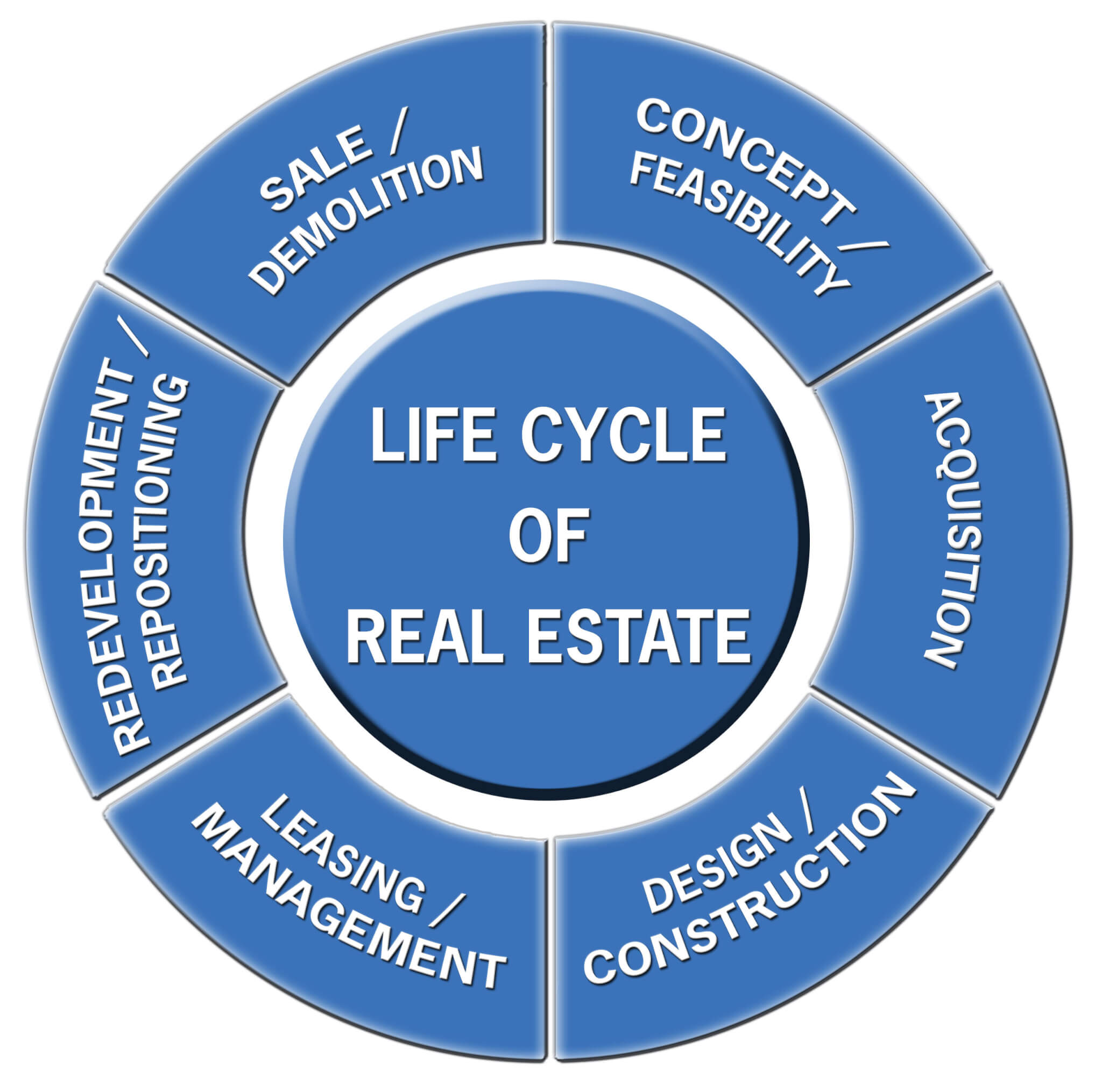 Life Cycle of Real Estate | Bedford Cost Segregation